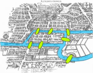 Konigsberg bridges; Retrieved via Wikipedia