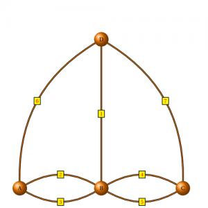 Königsberg diagram; retrieved via texample