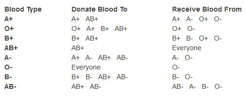 Blood type donor acceptor chart some important information about
