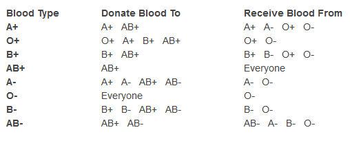blood type donate charts