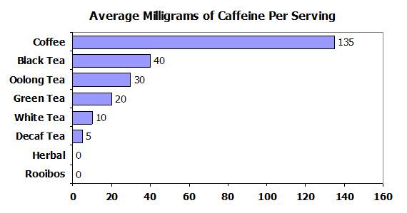 chart-caffeine-per-serving