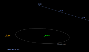 The asteroid flew past the Earth at 10:05 PT. via NASA (via CBC)