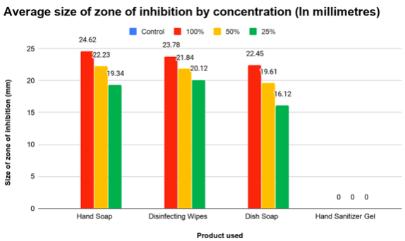 Average size of zone of inhibition by concentration (mm)